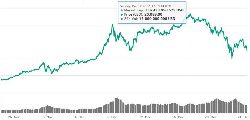 Bitcoin kopen? Lees dan eerst ons artikel!
