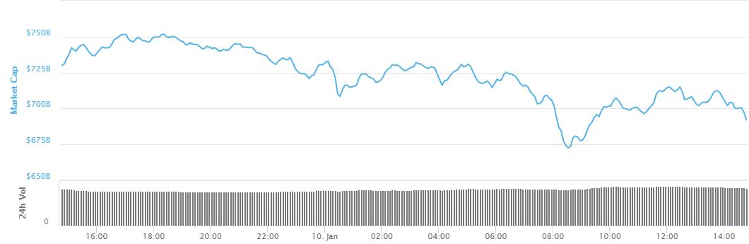 Nieuwe correctie duwt crypto's terug in het rood