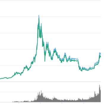 Cryptomarkt herstelt zich na stevige correctie
