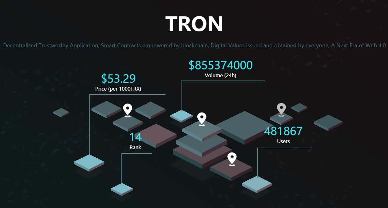 Bittrex list TRON, lancering van Main Net loert om de hoek