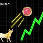 Bytecoin koers explodeert naar listing Binance