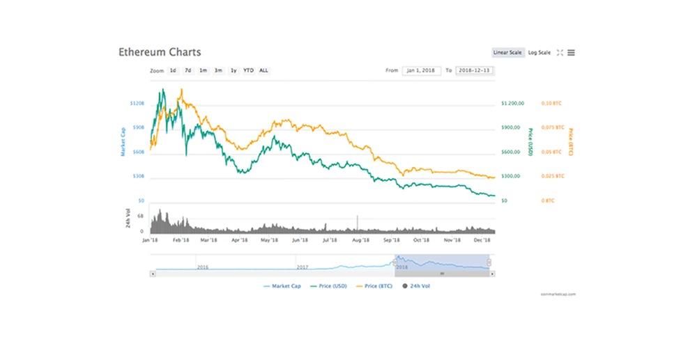 Ethereum krijgt weer klappen na flash crash Coinbase Pro