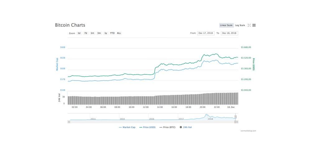 Cryptomarkt geeft weer eens groene koersen