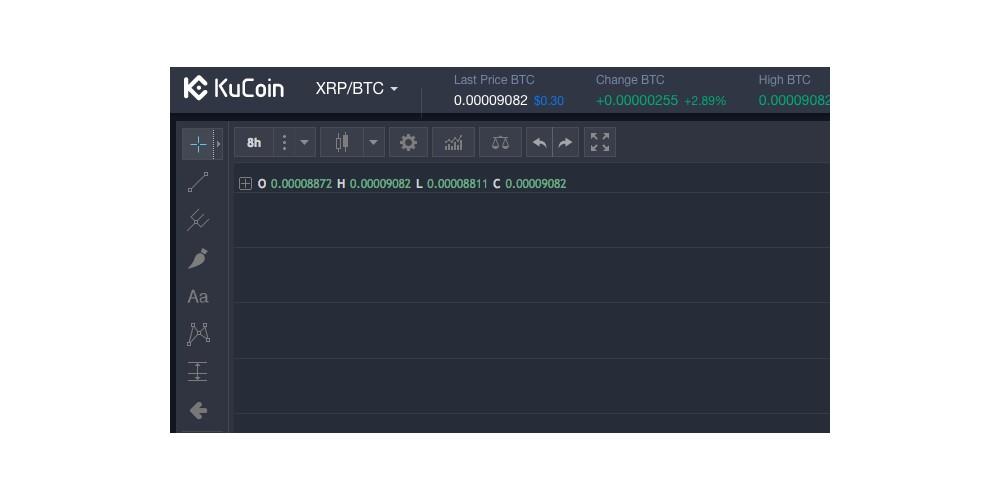 KuCoin exchange voegt Ripple toe aan lijst
