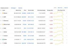 Grote verliezen op cryptomarkt