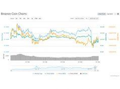Binance Coin (BNB) terug boven de 10 dollar