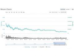 Bitcoin in langste bear market ooit
