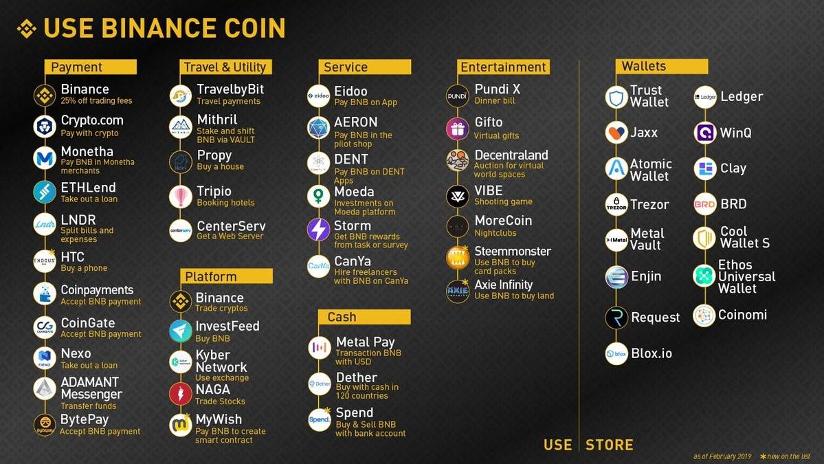 Binance Coin (BNB) terug boven 10 dollar