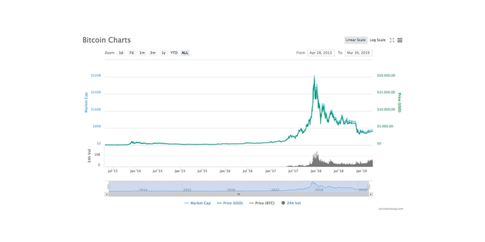 Bitcoin wordt volwassen, maar kan ze berenmarkt verslaan?