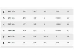 Stellar (XLM) toegevoegd aan Coinbase Pro