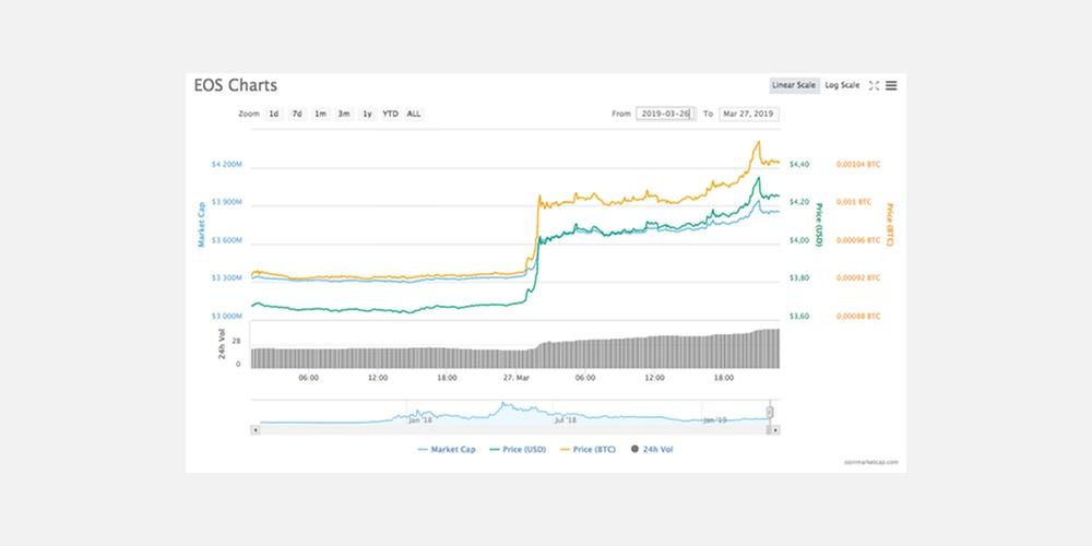 Waarde EOS-token stijgt met 12 procent