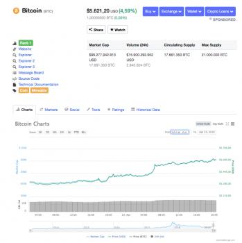 Bitcoin prijs schiet 4,92% omhoog