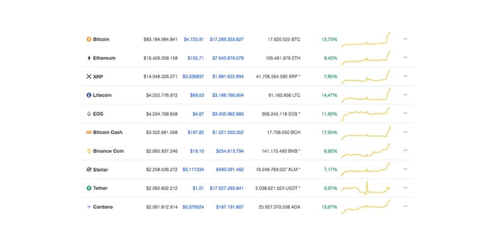 Bitcoin koers stijgt 15 procent