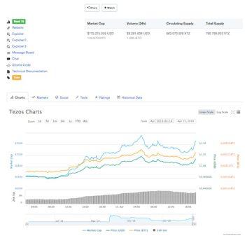 Tezos koers stijgt tot boven de 1 dollar