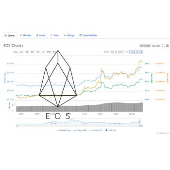 EOS-koers stijgt in aanloop naar bekendmaking van 1 juni