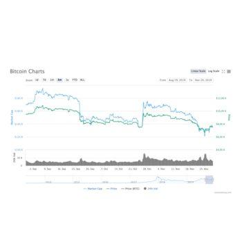 Bitcoin 5000 dollar grens; waarom deze belangrijk is!