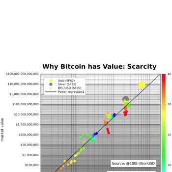 Zal een 100.000 dollar koers voor Bitcoin komen?